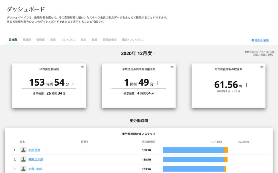 rakumo キンタイ ダッシュボード一覧画面