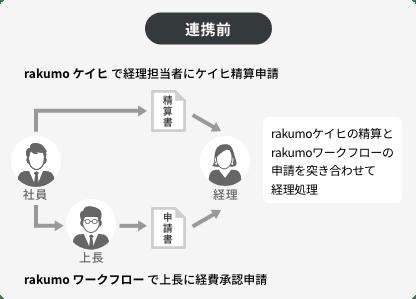 rakumoケイヒとワークフローを連携しない場合の経費精算申請の流れ