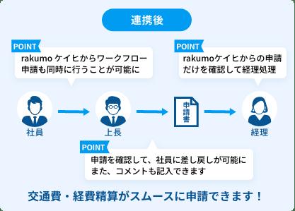 rakumoケイヒとワークフローを連携した場合の経費精算申請の流れ