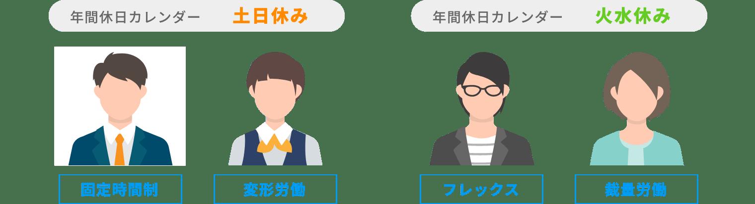 rakumo キンタイ 年間カレンダーと勤務形態の組み合わせ