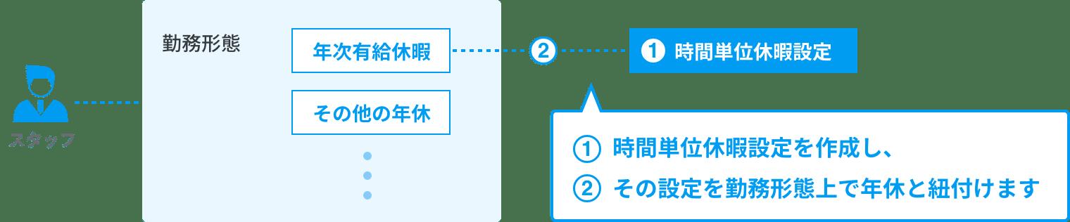 rakumo キンタイ 時間単位休暇の設定方法