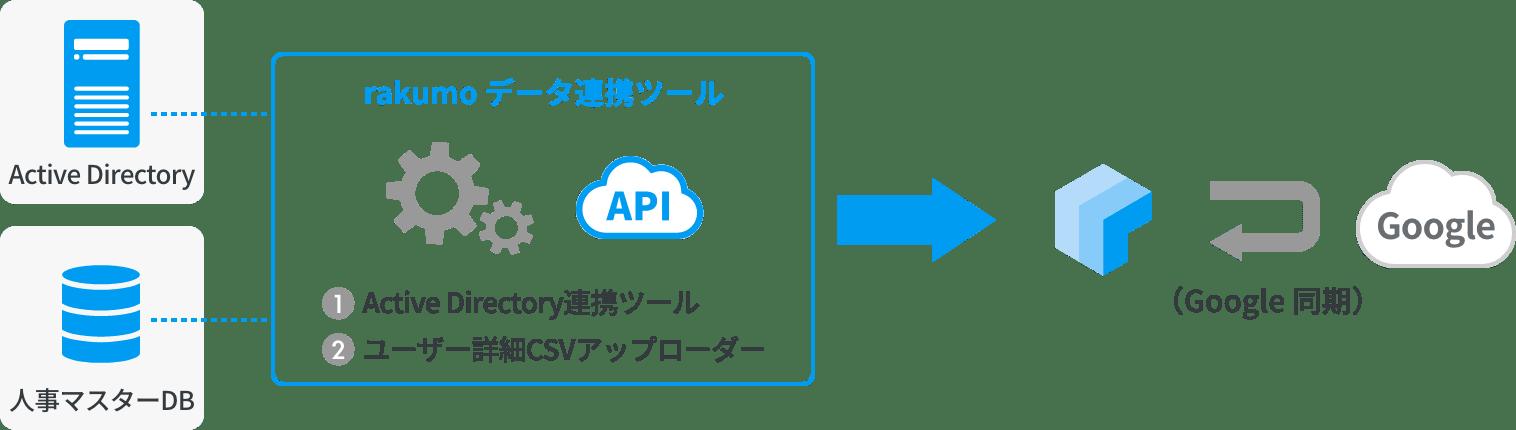 rakumo コンタクト API利用イメージ