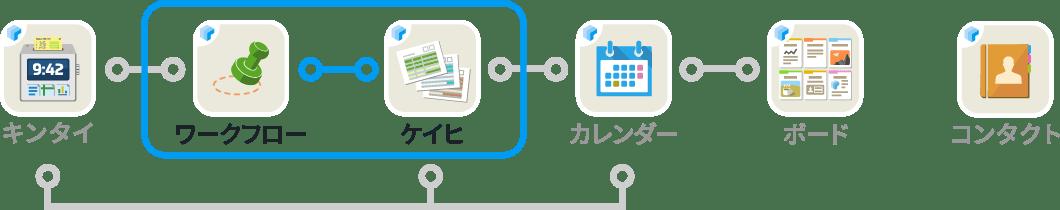 rakumo ワークフローと rakumo ケイヒの連携図