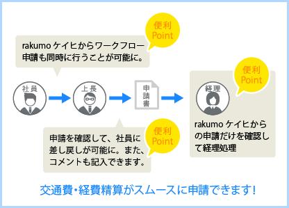 連携した際のワークフロー申請の流れ